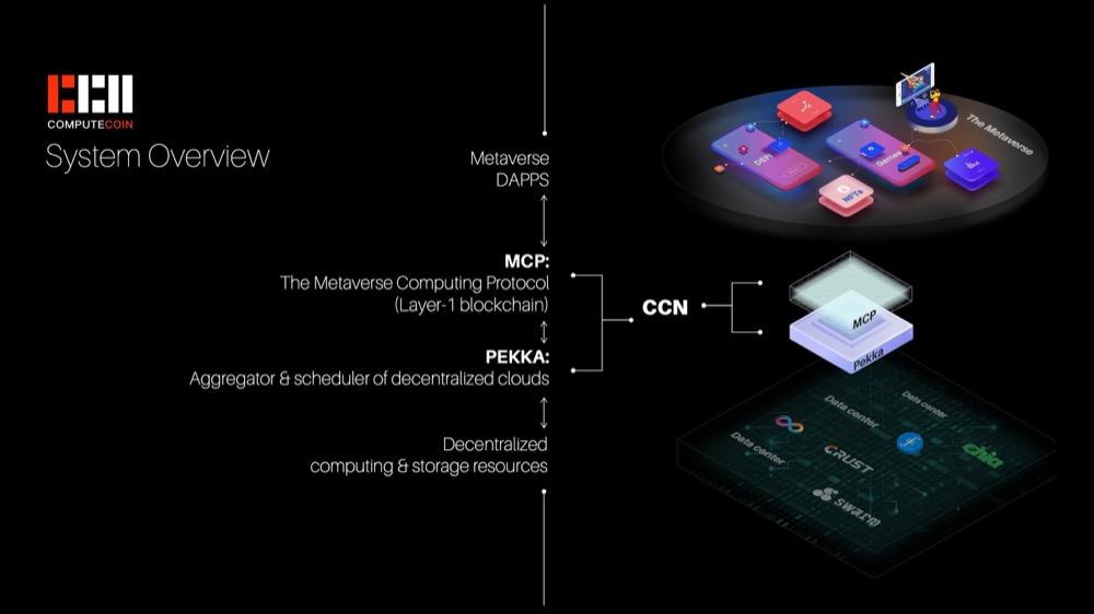 Computecoin Platform Overview